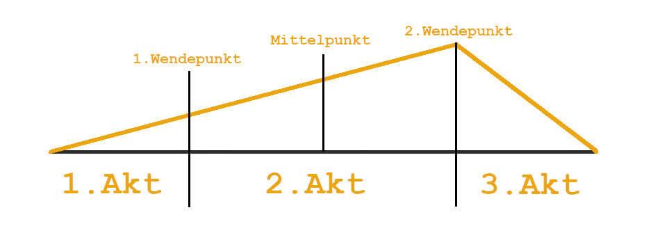 Das 3-Akt-Modell fürs Drehbuchschreiben